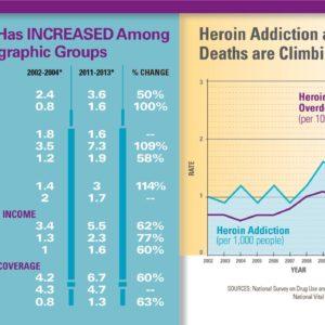 cdc heroin overdose statistics